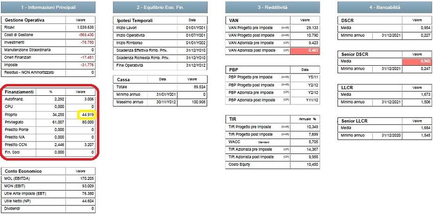 Ipotesi di Rimborso del Debito a 8 anni con Vincolo di Debito e Incremento di Equity
