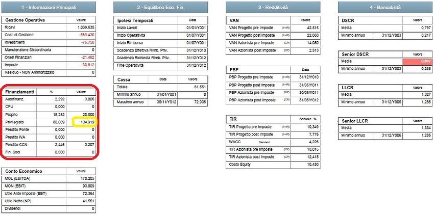 Ipotesi di Rimborso ad 8 anni con vincolo di Equity e incremento di Debito