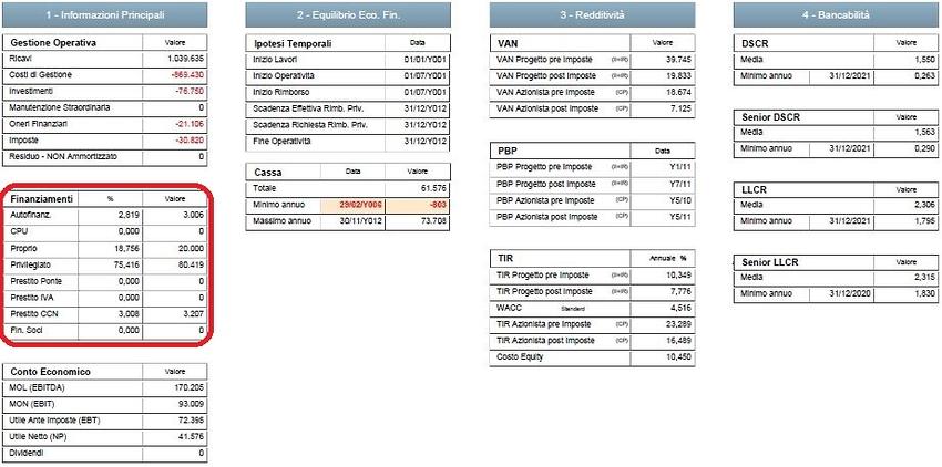 Caso di Rimborso del Debito a 10 Anni