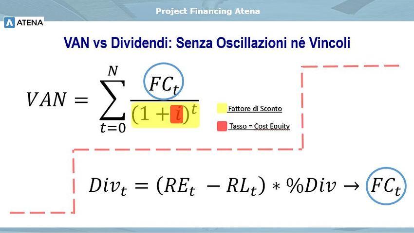 La componente di Rischio del VAN: il Cost of Equity.